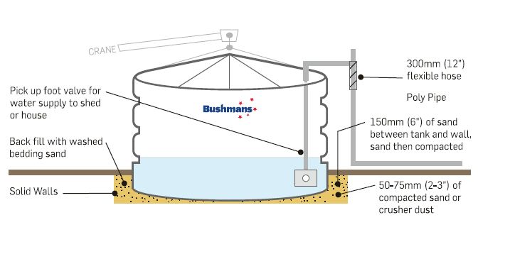 Installation | Rainwater tanks | Rainwater harvesting | Guide