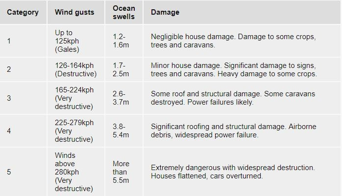 Table indicating the severity of category 1 - 5 cyclones